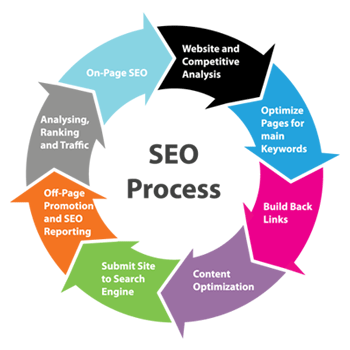 seo 2016 learn search engine optimization pdf